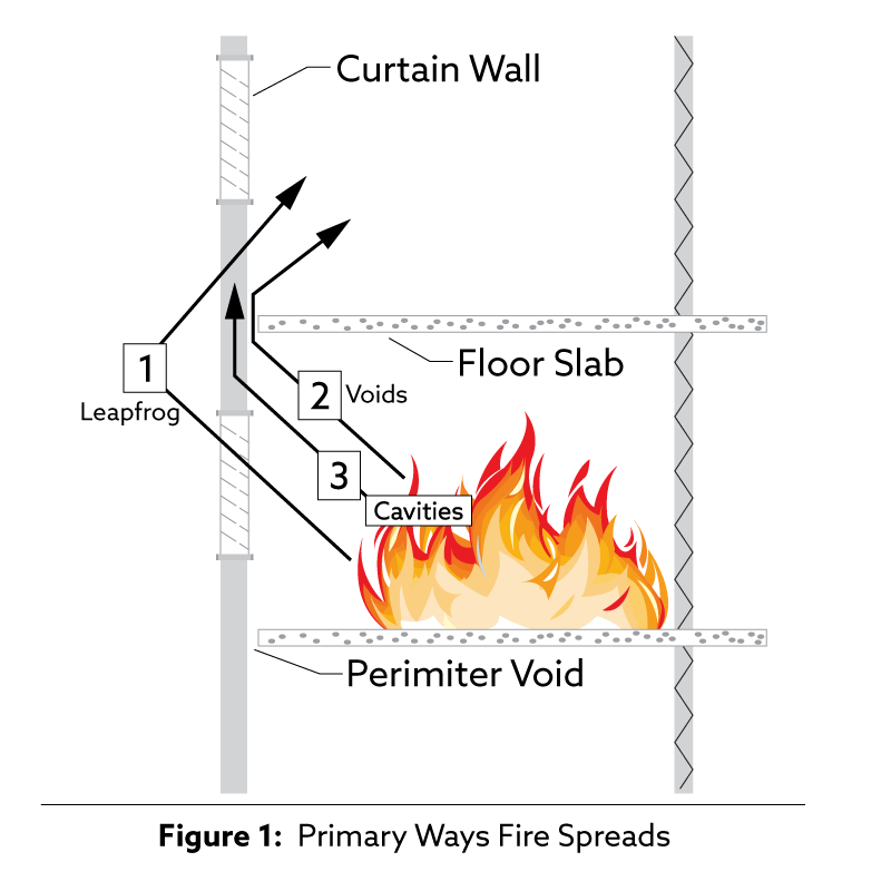 3 ways fire spreads