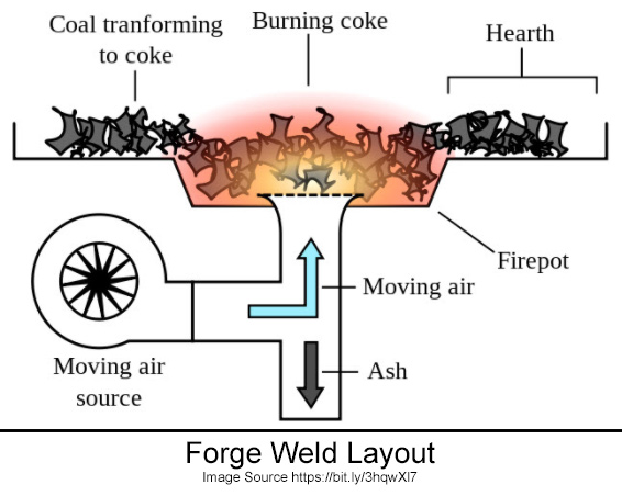 Layout of a Welding Forge