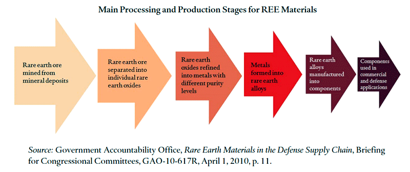 REE-processing-production stages