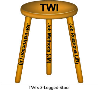 TWI's 3 Legged Stool