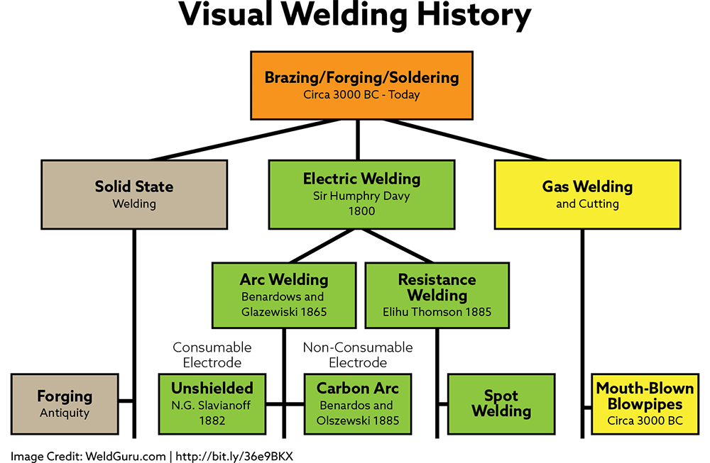Visual History of Welding