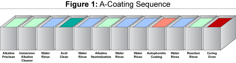A-Coating Process and Sequence