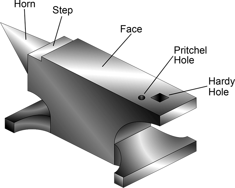 5 anvil components