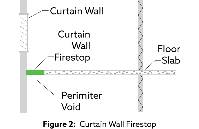 Figure 2: Curtain Wall Firestops