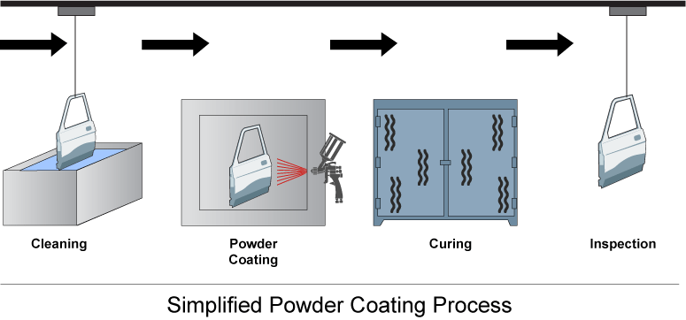 Simplified Powder Coating Process