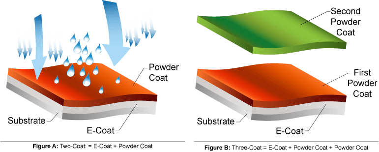 Comparing multiple powder coats on substrate
